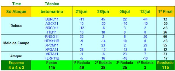 CopaFII_1o_Campeonato
